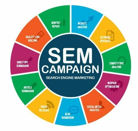 (SEM) Search Engine Marketing Services